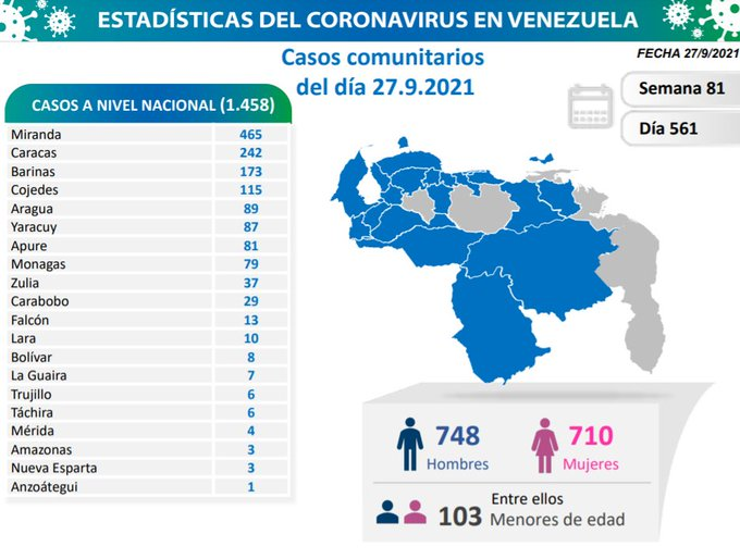 Covid-19 en Venezuela: 79 casos positivos en Monagas este 27 de septiembre de 2021