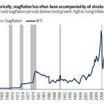 Image for the Tweet beginning: Historically, stagflation has often been