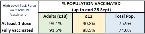 VACCINATION UPDATE 🇮🇪 💉 91.5% adults (18+) fully vaccinated (#1 in EU) 💉 >93% adults have received at least 1 dose 💉 ~91% of 16+ popn. fully vaccinated 💉 90.8% of 12+ popn. have received at least 1 dose 💉 >7.2m doses administered @HSELive @roinnslainte #ForUsAll