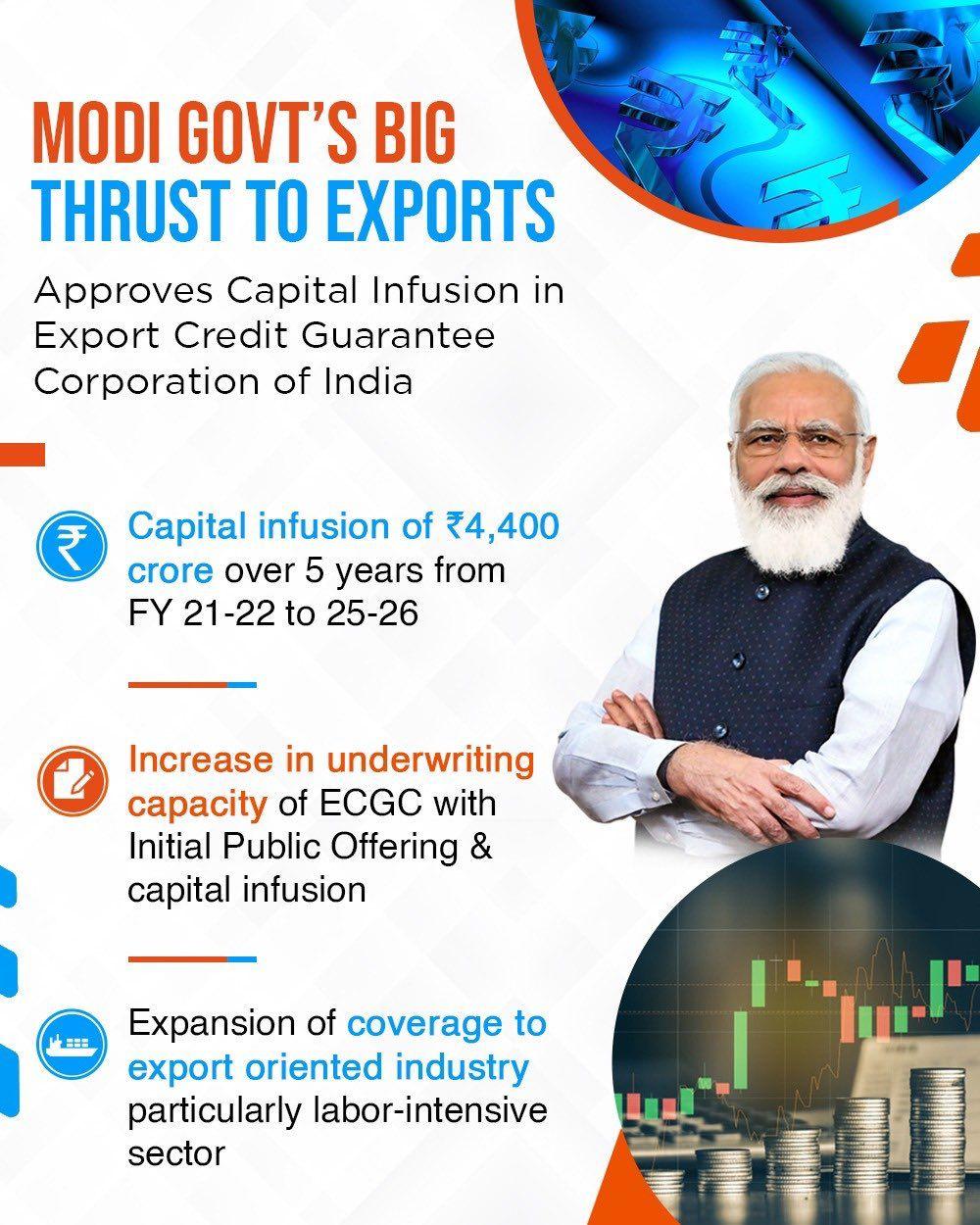 सरकार ने निर्यातकों के साथ-साथ बैंकों को सहायता प्रदान करने के उद्देश्य से ईसीजीसी लिमिटेड में पांच वर्षों में 4,400 करोड़ रुपये के निवेश को मंजूरी दी