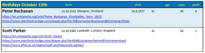 Birthdays October 13th Happy Birthday Scott Parker !