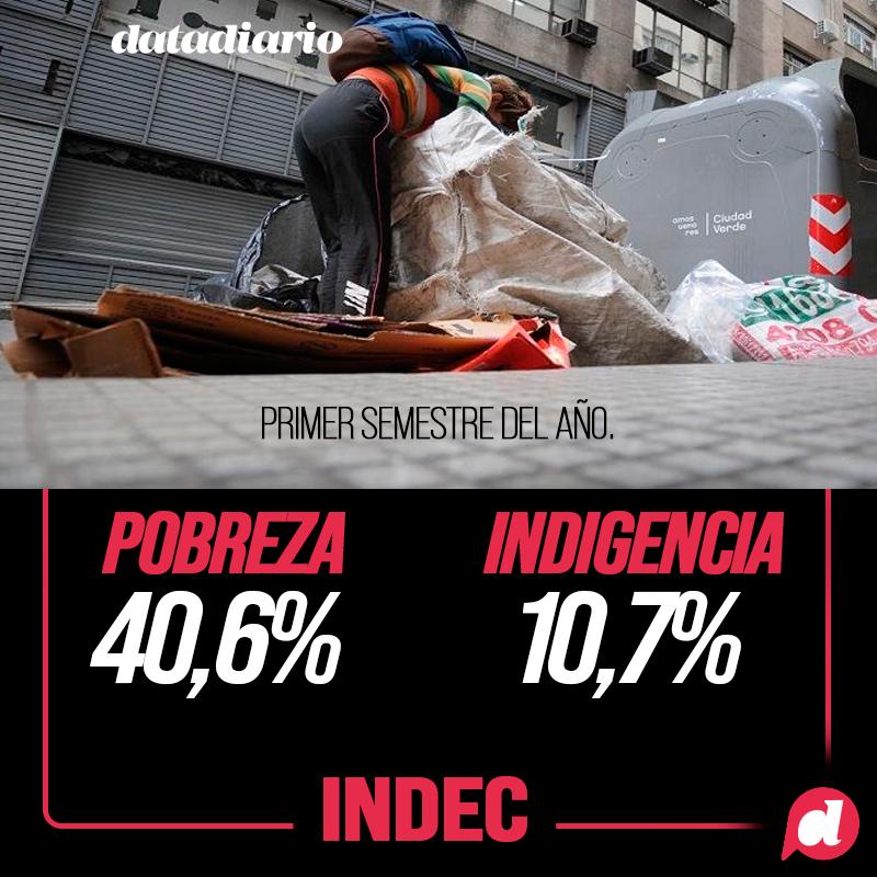INDEC: La pobreza llegó al 40,6% y alcanza a más de 18 millones de personas