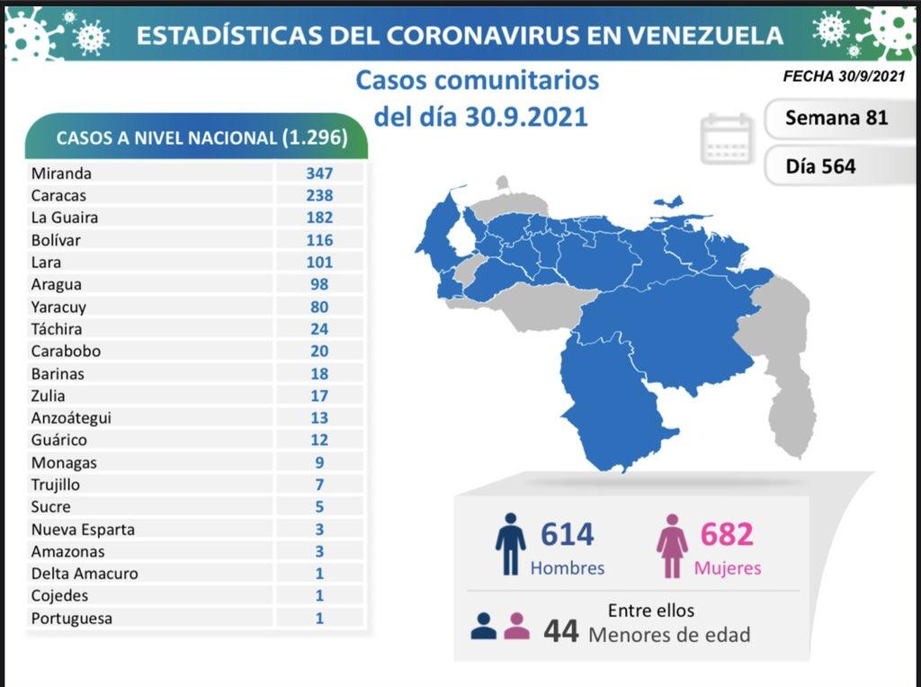 Covid-19 en Venezuela: nueve casos positivos en Monagas este jueves 30 de septiembre de 2021