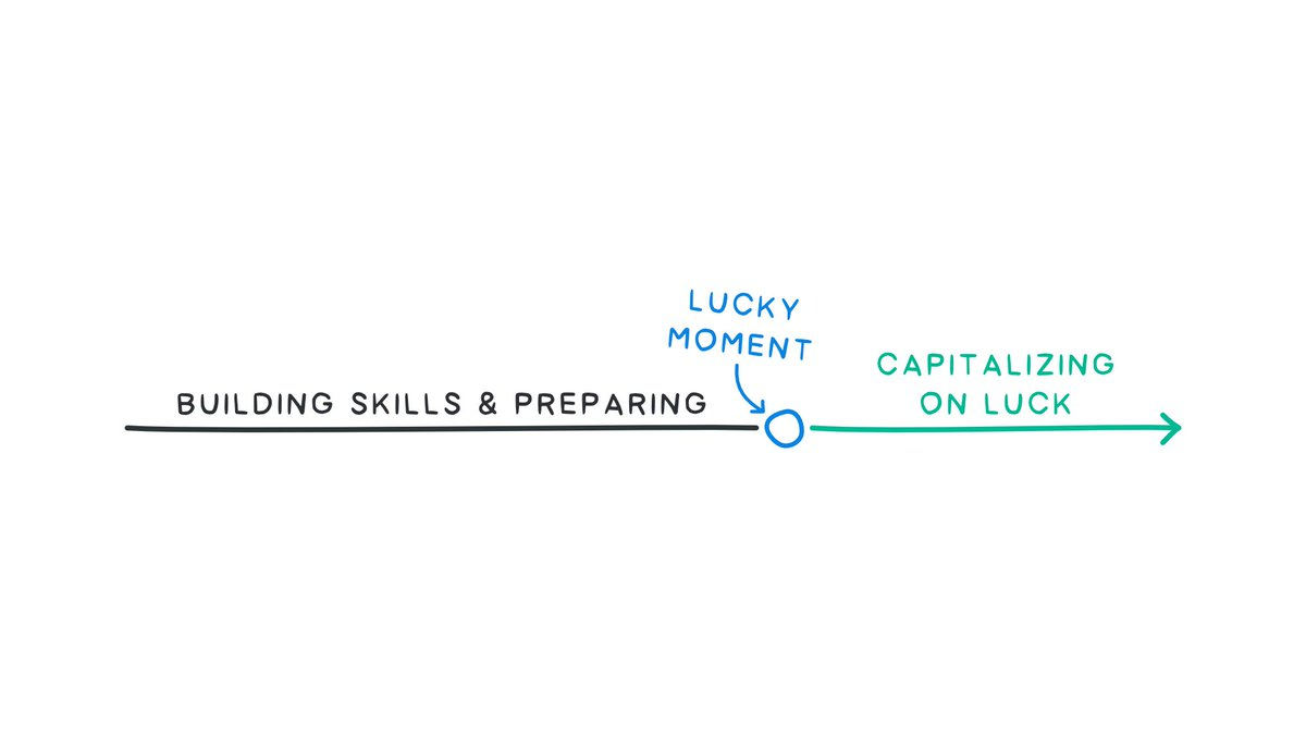 Luck requires preparation.