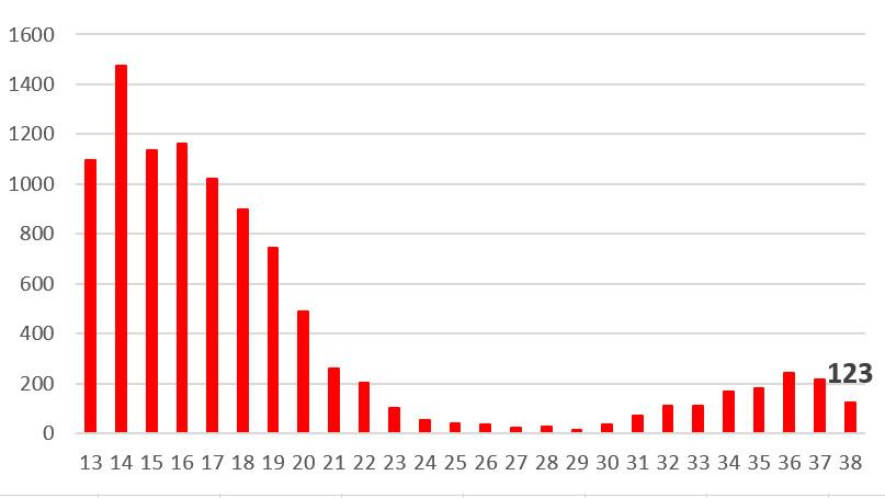Länsstyrelsen informerar om läget i Dalarnas län 1 oktober 2021 https://t.co/G0EtWydZGP https://t.co/wH9YEZDz9d