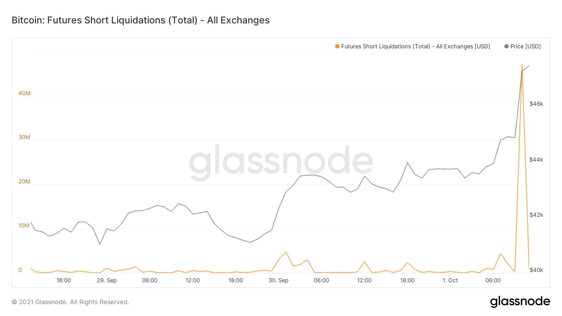 Bitcoin Futures Short Liquidations