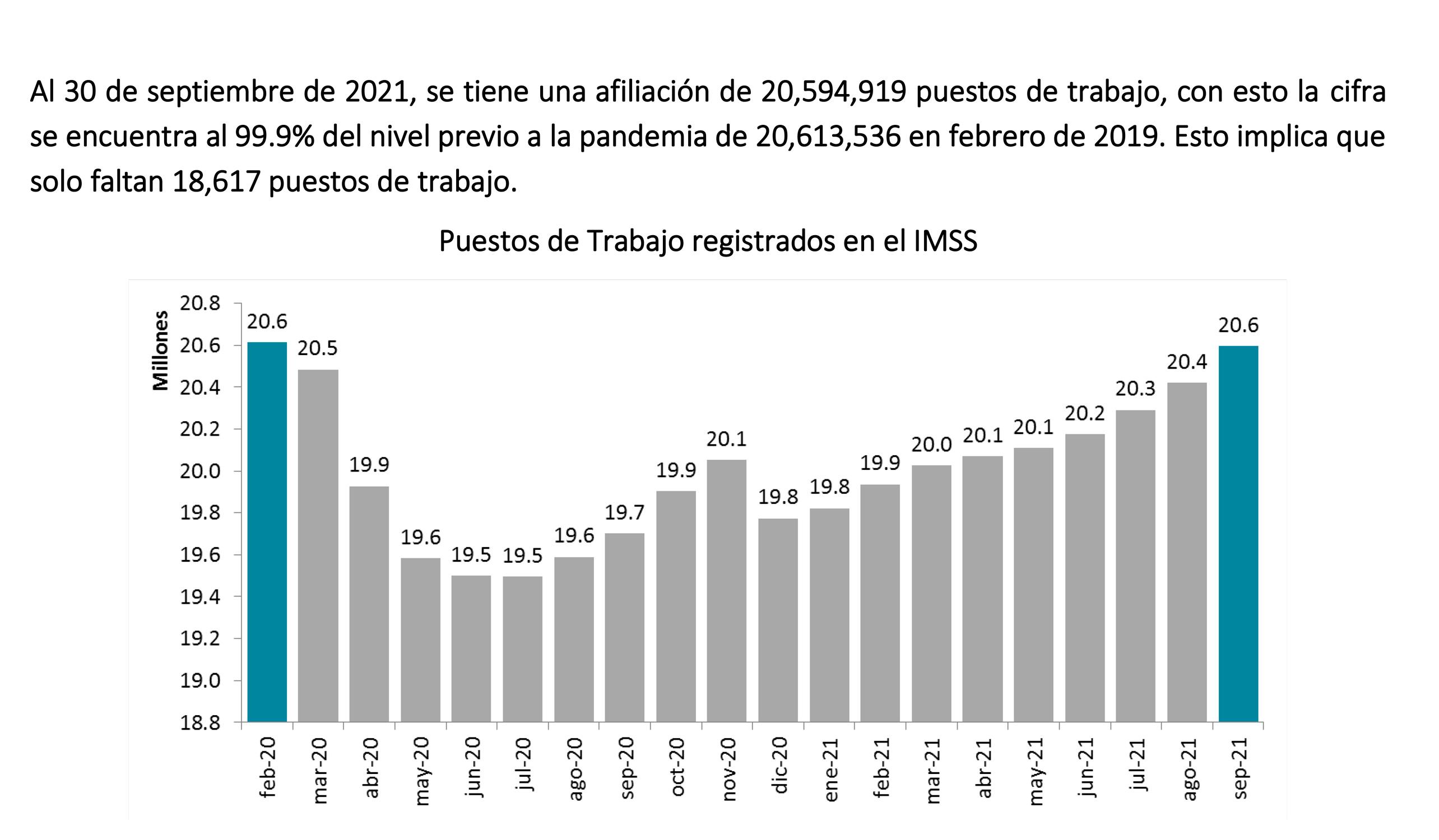 AMLO presume recuperación del empleo a niveles anteriores a la pandemia