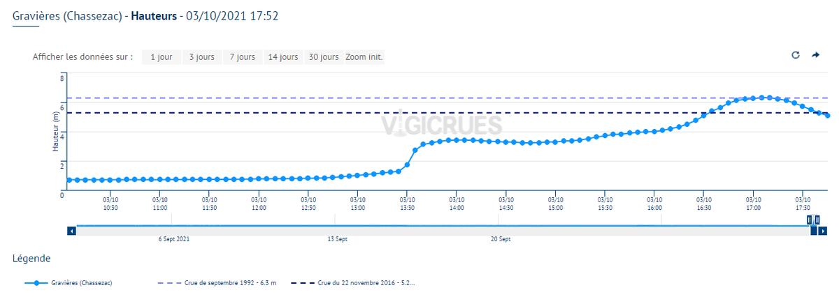 Crue rapide et significative du Chassezac à Gravières. L'amont du bassin en particulier a été très exposé aux pluies diluviennes (notamment celles relevées dans le secteur de Villefort).