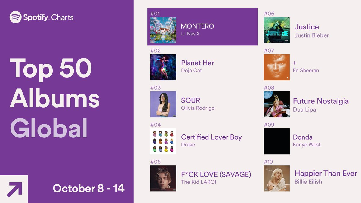 .@olivia_rodrigo's #SOUR moves into the top 3 this week 🔥📈 (Oct. 8-14, 2021) #SpotifyCharts