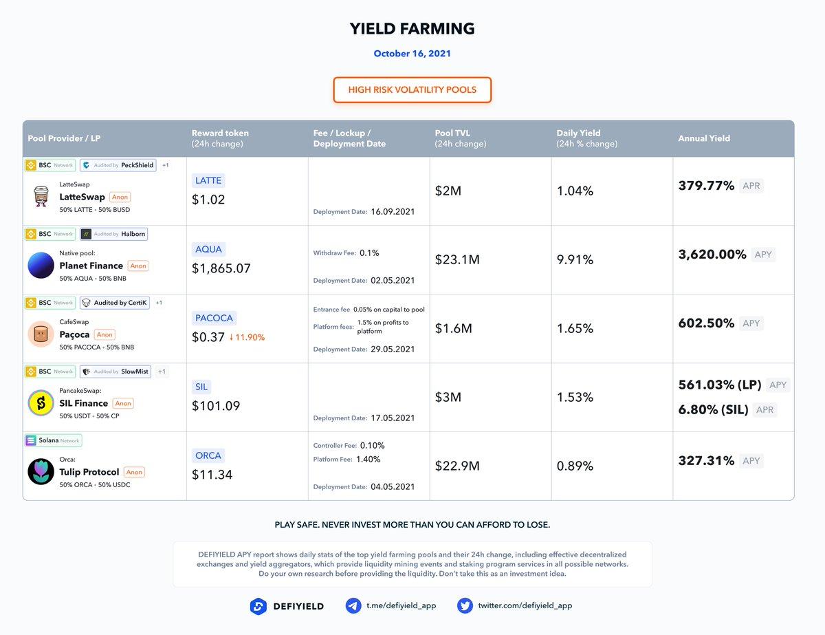 Yield Farming pools #dailyAPY 50% LATTE/ 50% BUSD: 379.77% => $LATTE 50% AQUA/ 50% BNB: 3,620.00% => $AQUA 50% PACOCA/ 50% BNB: 602.50% => $PACOCA 50% USDT/ 50% $CP: 561.03% (LP) + 6.80% (SIL) => $SIL 50% ORCA/ 50% USDC: 327.31% => $ORCA