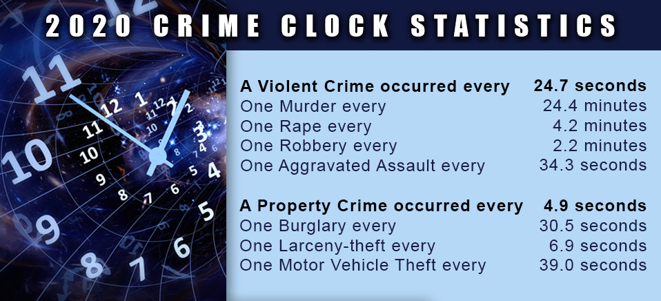According to the FBI's annual crime statistics report, a violent crime occurred every 24.7 seconds in 2020. Help the #FBI put violent criminals behind bars. If you have a tip about violent crime in your community, visit tips.fbi.gov. go.usa.gov/xMUxg