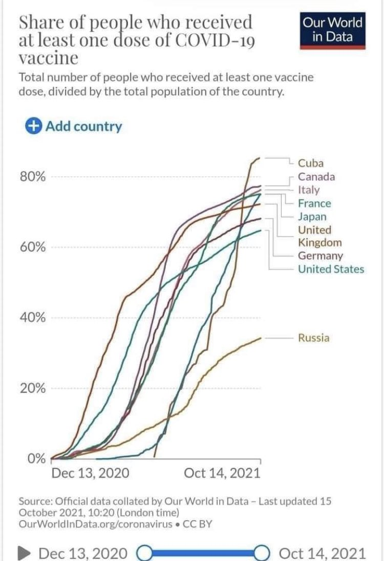 #COVID19: #Cuba has done this with its own vaccines, an enormous achievement for a country under the oldest and strongest economic and financial sanctions in the world. #LetCubaLive  #CubaSaveLives