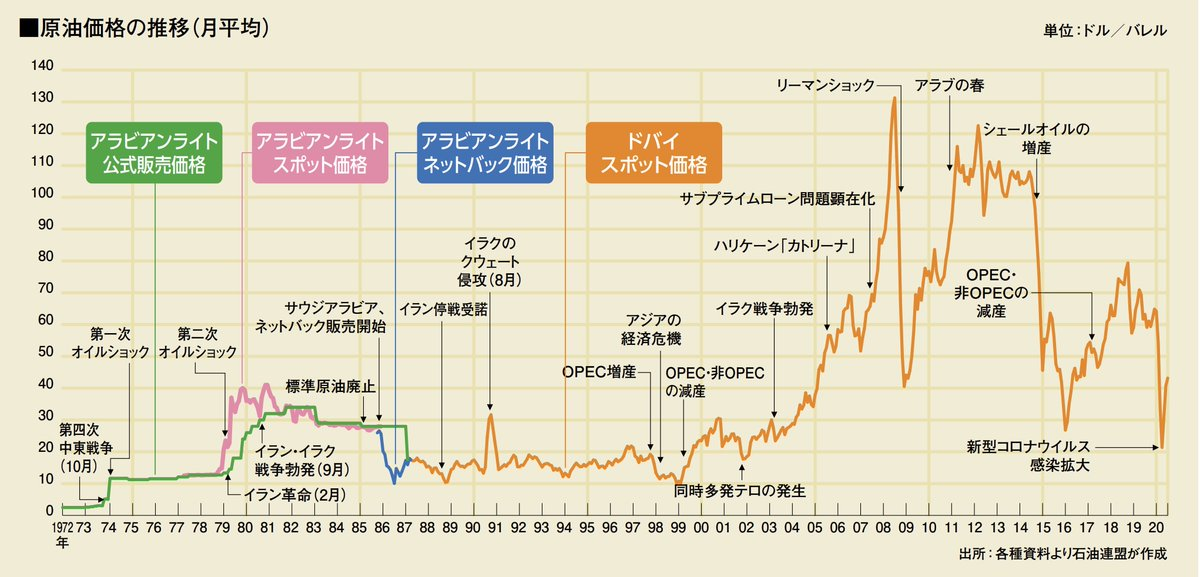 RT @kuriboze9: 原油価格の推移 https://t.co/w9Mdg7ZJTU