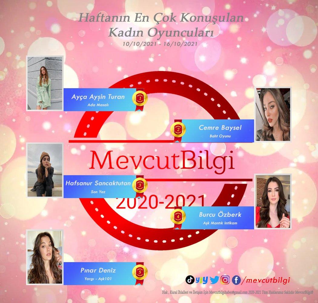 Haftanın En Çok Konuşulan Kadın Oyuncuları(10-16 Ekim)  1. #ayçaayşinturan 2. #cemrebaysel 3. #hafsanursancaktutan 4. #burcuözberk 5. #pınardeniz RTG: #mevcutbilgi