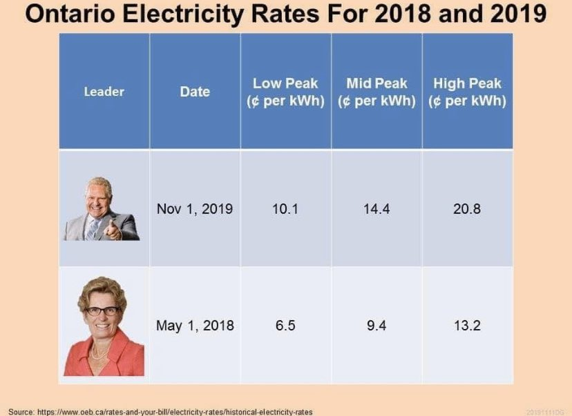Remember when Doug Ford campaigned on lowering electricity and gas prices....and then did the exact opposite? #onpoli