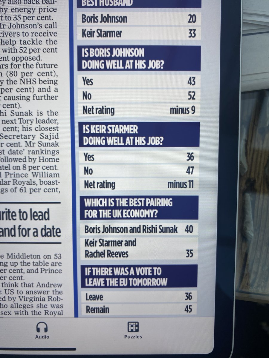 Buried in today's Mail on Sunday polling showing comparisons between Johnson and Starmer, is this poll on EU membership! As the public, even the pro Brexit Mail readers, increasingly decide we made a mistake, it will be harder for this Brexit Government to maintain its poll lead.