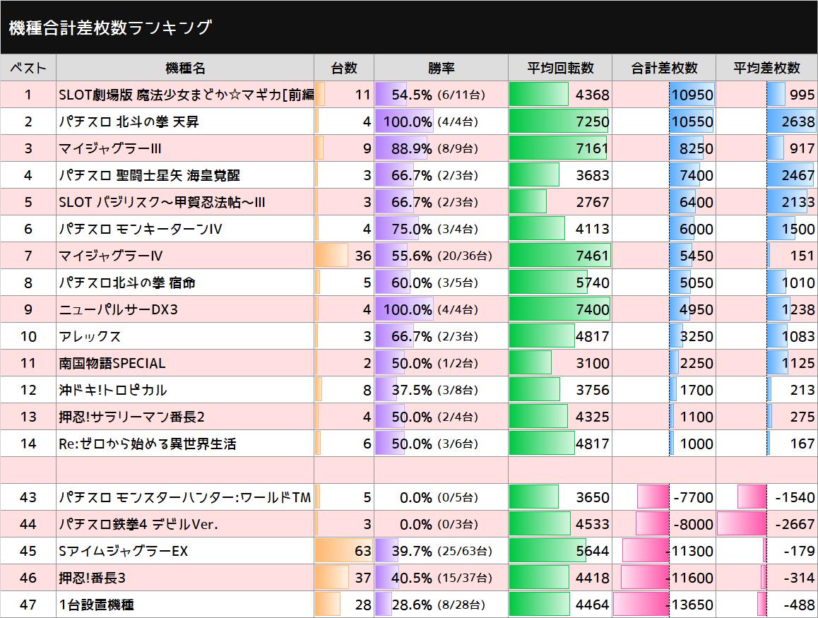 test ツイッターメディア - 10/17 マルハン亀有 「7の付く日」  まどか前後編(6/11台) 平均 +995枚  北斗天昇(4/4台) 平均 +2,638枚  マイⅢ(8/9台) 平均 +917枚  星矢海皇覚醒(2/3台) 平均 +2,467枚  バジⅢ(2/3台) 平均 +2,133枚  😿まどか叛逆(3/7台) 平均 -143枚  #スロ猫20211017 https://t.co/3tOJeIukSS