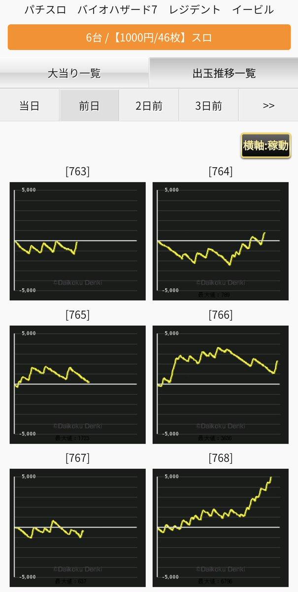 test ツイッターメディア - 【10/17 月①ウルトラはらしさ全開】 🌈🌈🌈Dステーション座間🌈🌈🌈  月①のウルトラアッチッチ発動🔥🔥 全系+半⑤⑥複数+塊で魅せた👍  ①バジ絆2 815-821塊🔥5台塊🎊 ②リゼロ   全④⑤⑥🌈🌈 ③バイオ7  半⑤⑥🌈🌈 ④頭文字D 半⑤⑥🌈🌈  半⑤⑥はもう2機種あるのでリプで✌ +角台も怪しい! https://t.co/hBrDbYVBuW https://t.co/BGSBF2EmiG