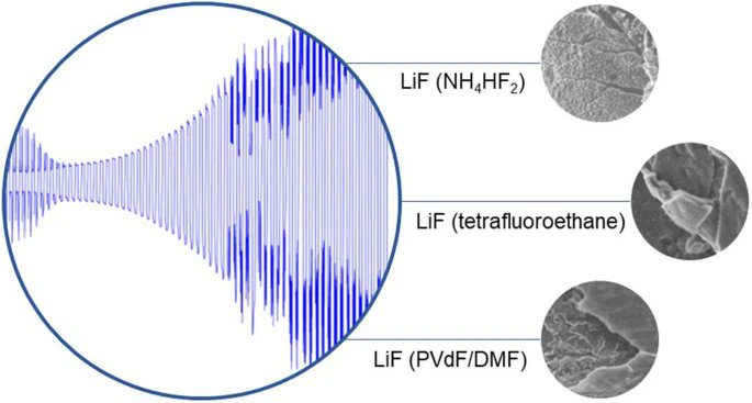 🧪 Assessing LiF as coating #material for Li metal #electrodes ➡️https://t.co/JH8orDUSpa  @Universite_Caen @Reseau_Carnot @Carnot_ESP  @CNRS @CNRS_Normandie @normandieuniv @ensicaen @INC_CNRS