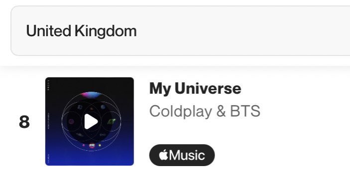 RT @BTSxUKCharts: Shazam UK - 🇬🇧   My Universe - #8 (+6) [New Peak]   #MyUniverse #ColdplayXBTS https://t.co/yJANdZoO9O