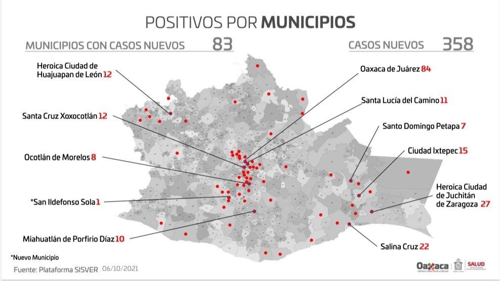 Servicios de Salud de Oaxaca reporta 358 contagios nuevos de Covid