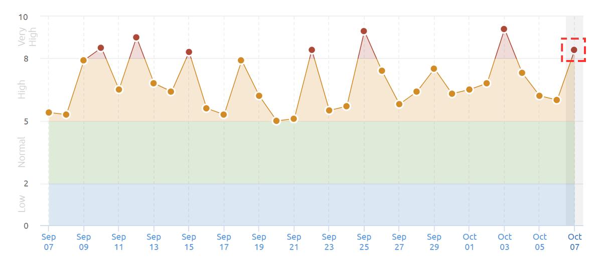 本日(2021年10月7日)、Googleで順位変動が大きくなってます  この変動幅の大きさは先月(9月)から続いてます ※緑以下無し、常に橙以上  つまり、先月から明らかに検索アルゴリズムの調整が強くなってるので、引き続きKW順位の動向を注視しましょう。速報まで  #Googleアップデート #Google変動 #SEO