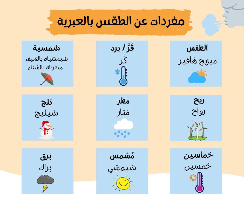 إليكم مفردات جديدة عن الطقس والمناخ باللغة العبرية