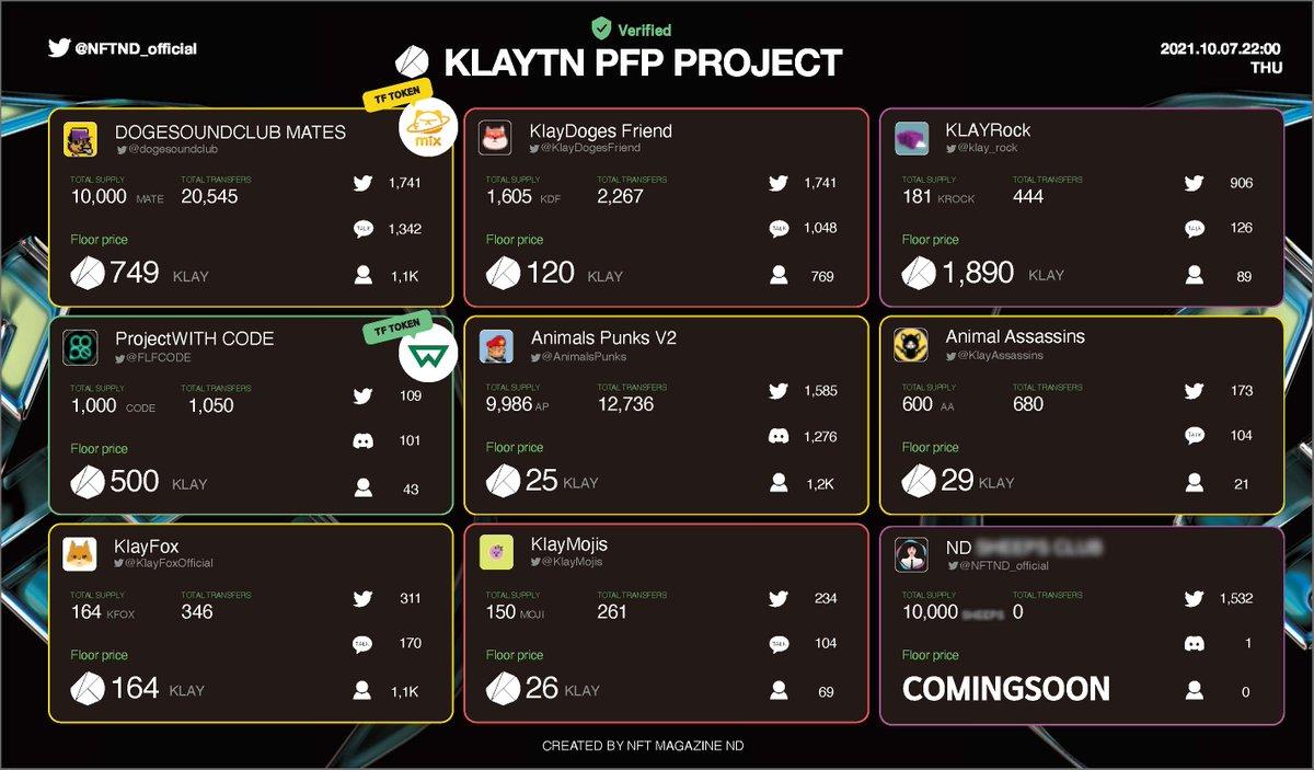 Verified PFP #NFT Project list on The $klay Pls cheer for your favorite NFT project below and RT🚀 ✨1. @dogesoundclub ✨2.@KlayDogesFriend ✨3.@klay_rock ✨4 @FLFCODE ✨5 @AnimalsPunks ✨6 @KlayAssassins ✨7 @klayFoxOfficial ✨8 @klayMojis ✨9.😃 #NFTs #NFTcommunity