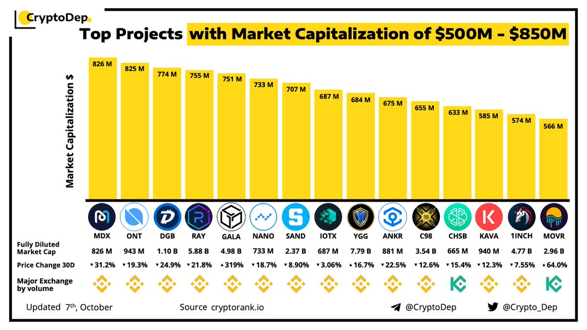 ⚡️Top Projects with Market Capitalization of $500M - $850M 7 October 2021 $MDX $ONT $DGB $RAY $GALA $NANO $SAND $IOTX $YGG $ANKR #C98 $CHSB $KAVA #1INCH $MOVR