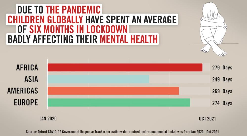 Covid-19 och nedstängningarnas pris: Barn runt om i världen har levt isolerade i sex månader https://t.co/3LwD9EUHHt https://t.co/kYB3dF2qfY