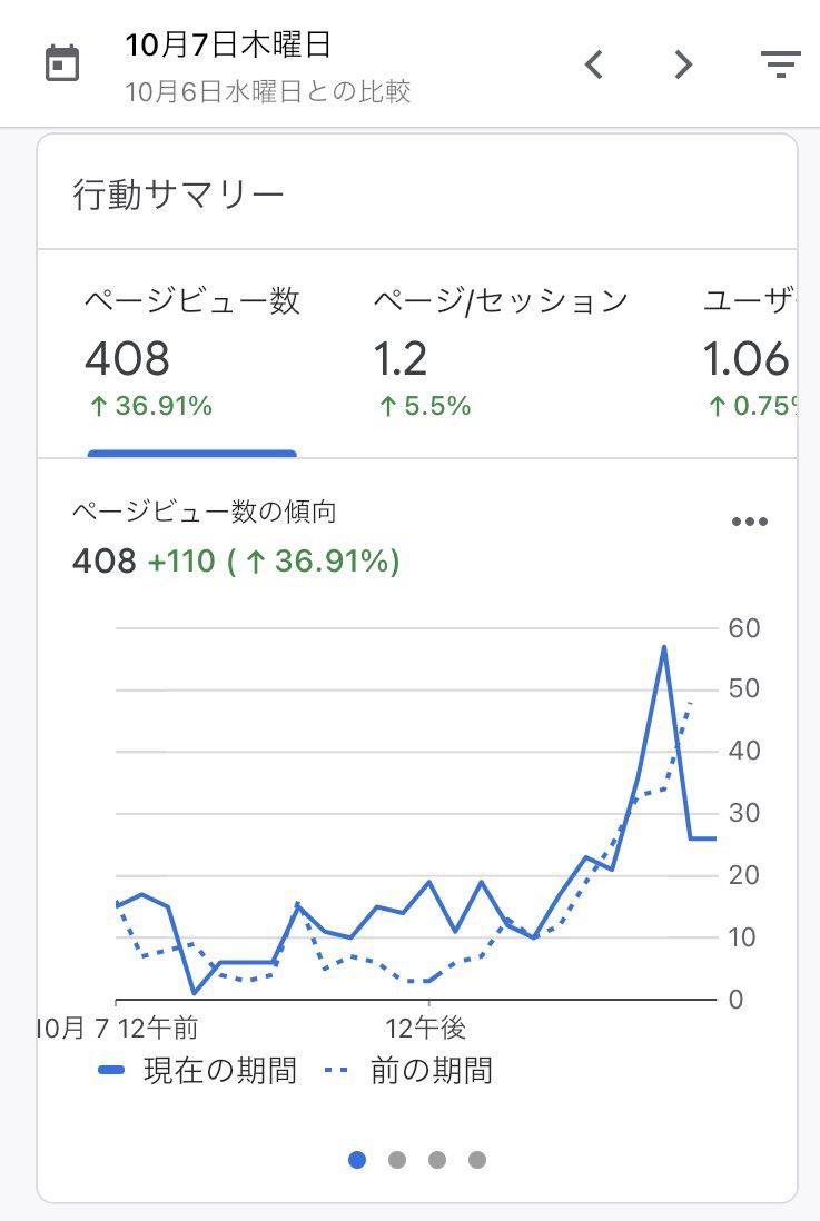 57日目  最後、一気に力尽きたけど、初めて400pv/日 超えました✨🎉  やっぱりampにするとメリット大きいですね✨  クローラビリティの頻度が桁違いにアップしました☺️  今日も1日頑張ります〜🔥  #ブログ初心者 #ブログ書け #ブログ仲間と繋がりたい #ブログ仲間募集中 #seo