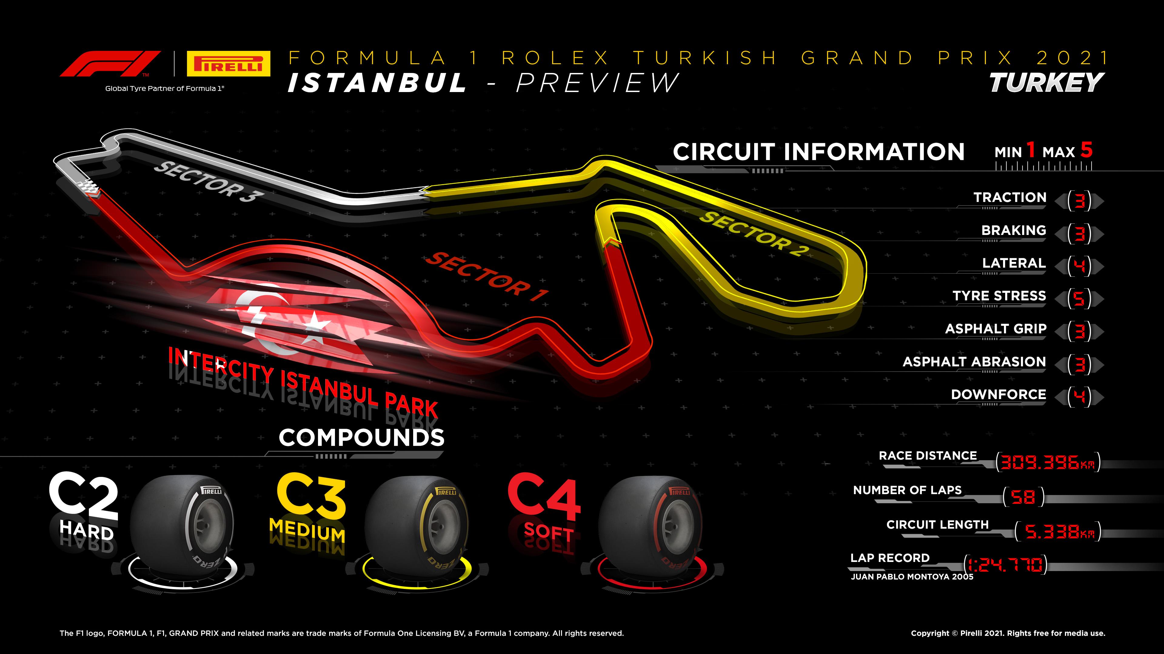 Gran Premio de Turquía 2021