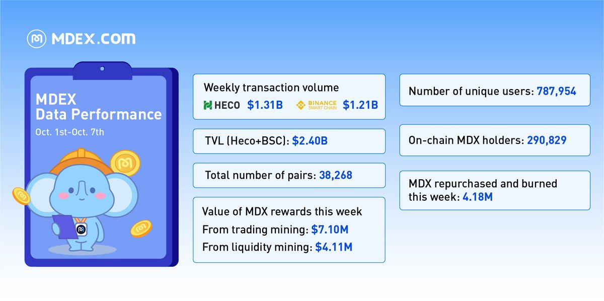🔊MDEX Oct. 1st-Oct. 7th Weekly Report 🎆Transaction Volume: 🔥Heco: $1.31B 🔥BSC: $1.21B 🎆TVL: (HECO + BSC) $2.40B 🎆Value of MDX rewards: 🔥Trading Mining $7.10M 🔥Liquidity Mining $4.11M 🎆Number of unique users: 787,954 🎆On-chain $MDX holders: 290,829 #MDEX #MDX