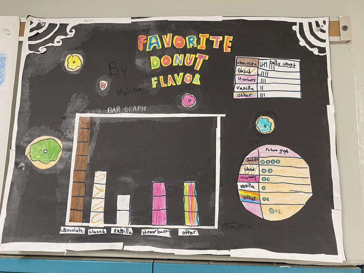 ATS-Stars der 3. Klasse WÄHLEN ihre eigenen Themen, um sie grafisch darzustellen und etwas über ihre Mitschüler zu erfahren! Mehrere Darstellungen! Felsen grafisch darstellen! @APSMath @MsBlakesClass @ats_pta @APS_ATS https://t.co/Ne2sUYAl2o