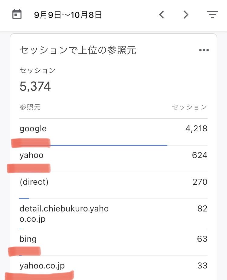 直近30日間の集客状況🔎  ✅90%以上が検索エンジン  SEOを本気で2ヶ月やったら検索から入ってくる読者が9割以上になりました✨  というかSNSで集客してないんだから当然の結果か…😂  落ち着いてきたら運用始めようかな  #ブログ初心者 #ブログ書け #ブログ仲間と繋がりたい #ブログ仲間募集中 #seo