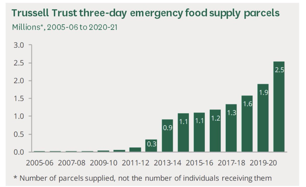 @KeithHaggis @MikeS6163 They need to take a long hard look at our Government who have forced so many people into poverty….just look at when food bank usage started. When the Conservatives were elected, that is not a coincidence it's Conservative policies!