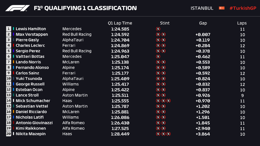 Istanbul qualifying 1 result 2021