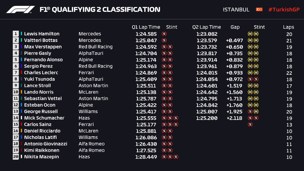 Istanbul qualifying q2 result 2021