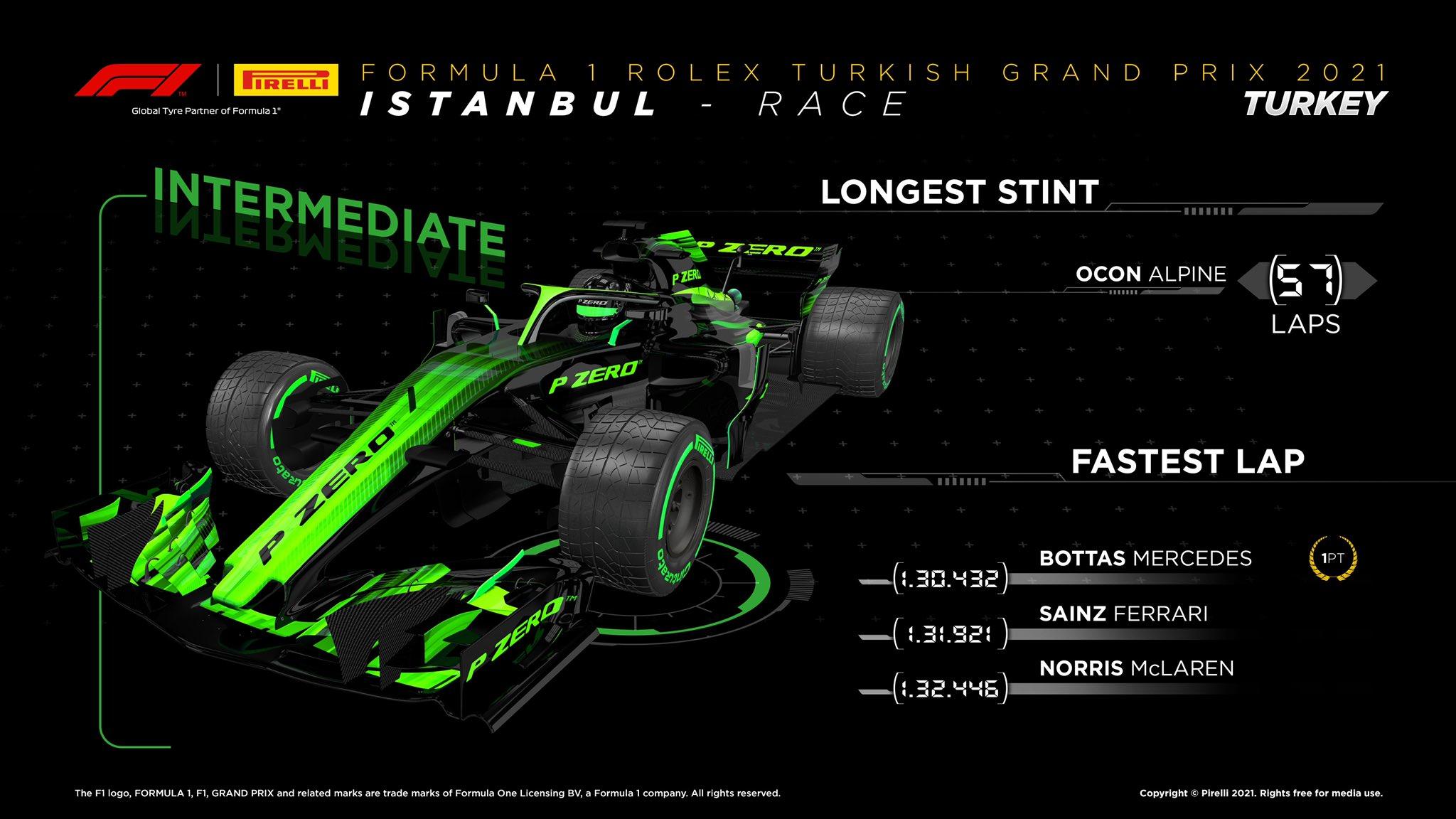 Istanbul Park race Pirelli 2