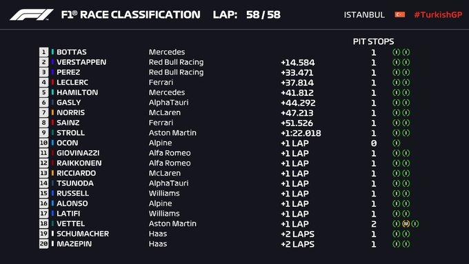 Gran Premio de Fórmula 1 Turquia cirtuito de Istanbul / Resultados final de carrera