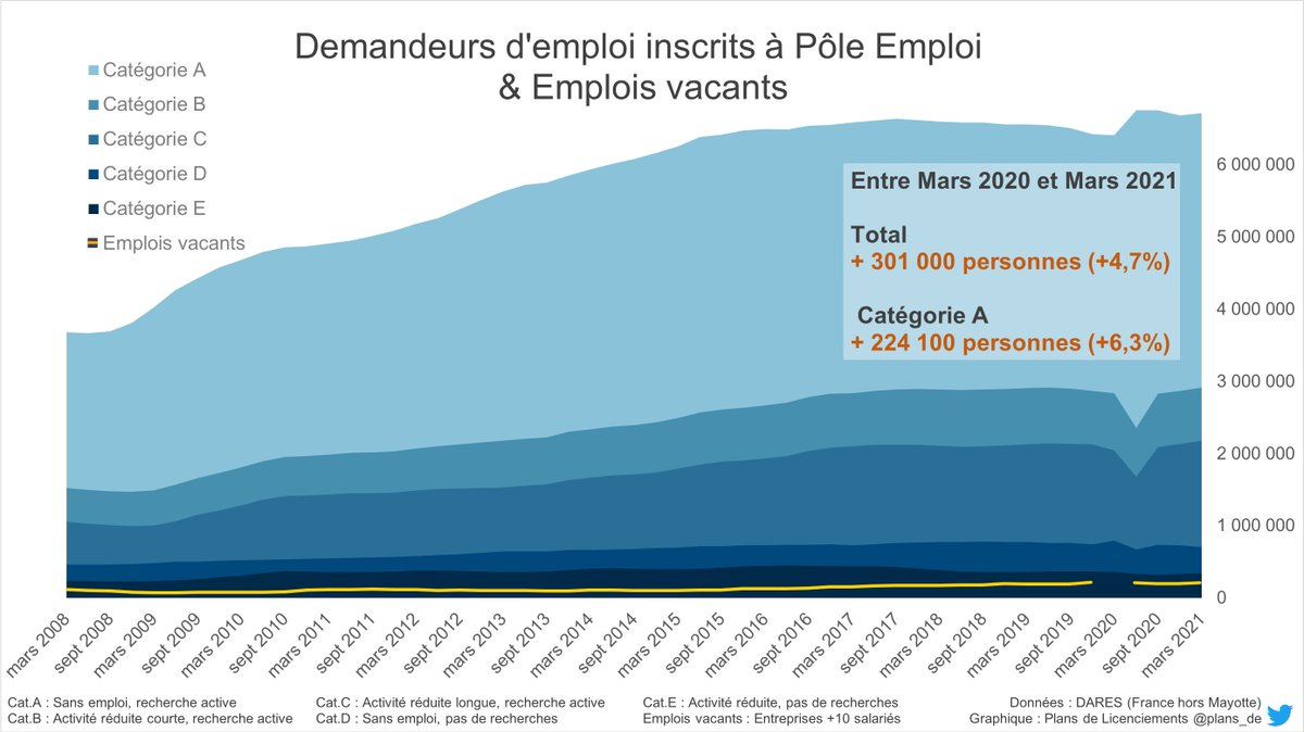 emplois vacants & chomages