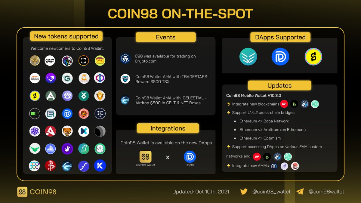 The week's coming to a close. It's time to look back at what happened on Coin98 Wallet   ⚡️Onboard users to L2 solutions @optimismPBC, @arbitrum, @bobanetwork  ⚡️Integrate native swaps @traderjoe_xyz, @ubeswap,@Mdexswap  ⚡️Support access many dApps on various blockchains   More👇