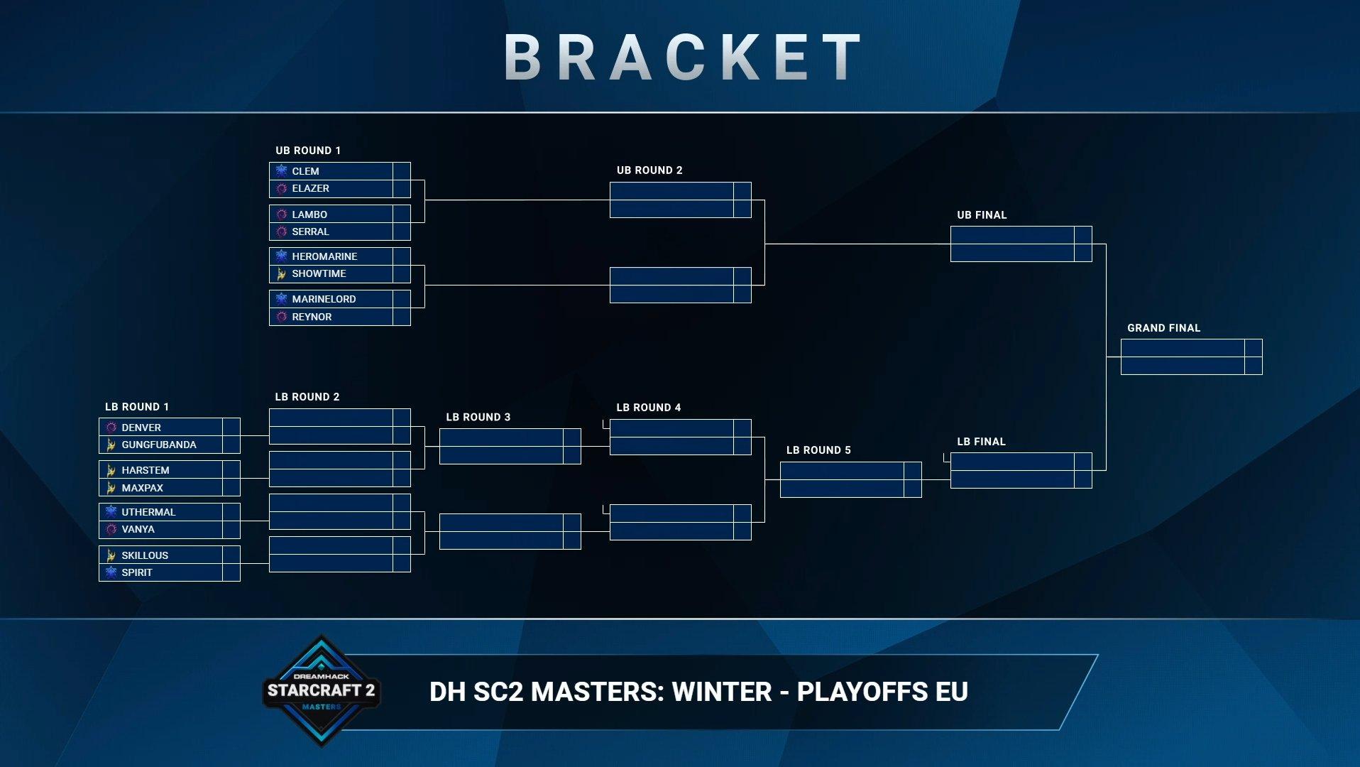 2021 DreamHack Masters Winter EU Rájátszás
