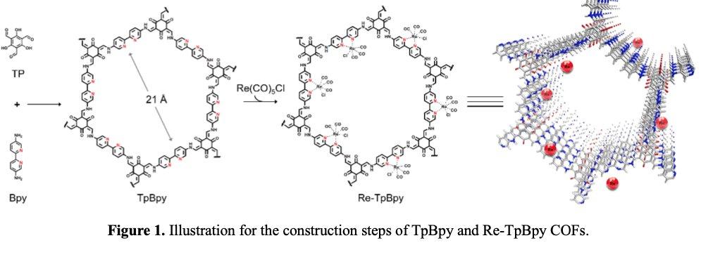🧪#OpenAccess:Rhenium-functionalized covalent organic framework #photocatalyst for efficient #CO2  reduction under visible light #COF ➡️https://t.co/eMfghMJmoq @Reseau_Carnot @Carnot_ESP  @CNRS @CNRS_Normandie @normandieuniv @ensicaen @INC_CNRS