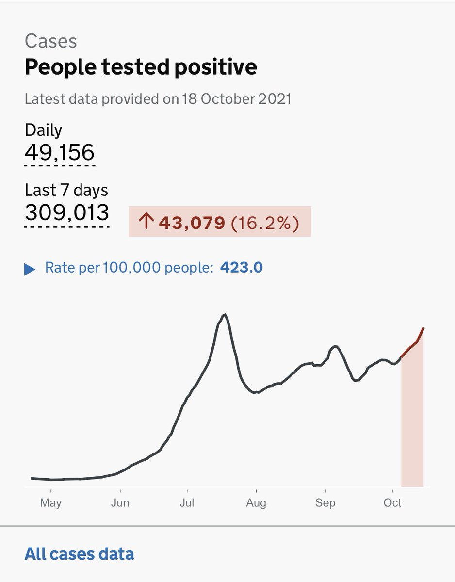 Nearly 50,000 cases today. There have only been 16 days throughout the whole pandemic when we have reported higher case numbers. Just looking at the situation in our European neighbours makes it abundantly clear that it didn't have to be this way.