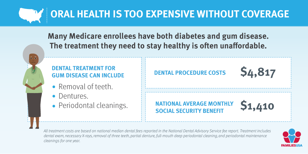 #Medicare should mean #HealthCare for our whole bodies. But it currently excludes dental care, meaning many people with diabetes have to pay 3-4x their monthly income to stay healthy or not get care at all. That's unacceptable. #MouthsinMedicare