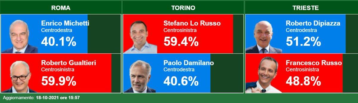 #LoRusso