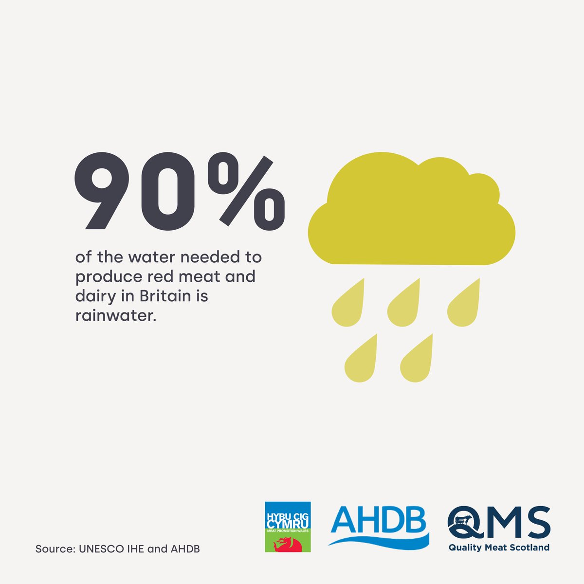 Some countries are facing real difficulties with water as the climate changes, but here in Scotland we have plenty of rain for our livestock to drink & to make our grass grow - this means #ScotchBeef & #ScotchLamb can be produced sustainably #meatwithintegrity