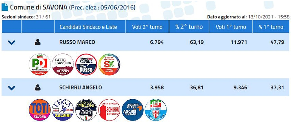 #ballottaggi2021