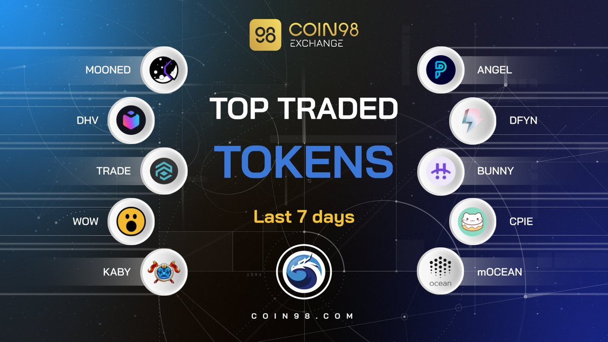 Start a new week with top @0xPolygon leaders in trading volume on @coin98_exchange in the last 7 days! Are your favorite gems here? Let us know in the comment below👇 $MOONED $DHV $TRADE $WOW $KABY $ANGEL $DFYN $BUNNY $mOCEAN $CPIE
